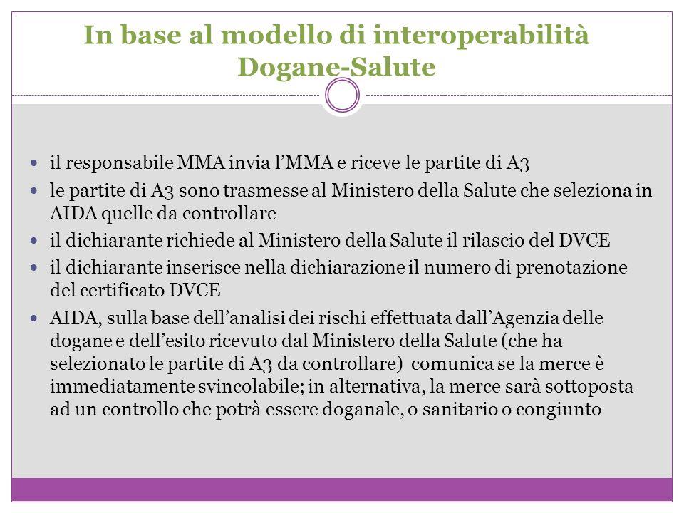 In base al modello di interoperabilità Dogane-Salute