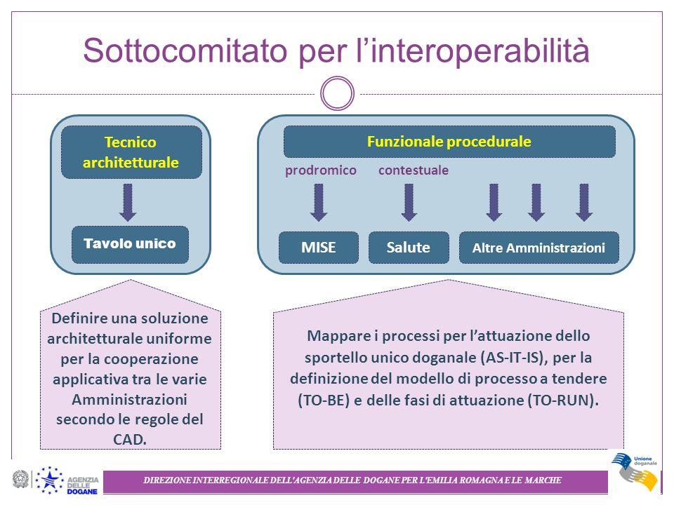 Sottocomitato per l'interoperabilità