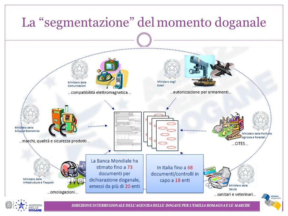 La segmentazione del momento doganale
