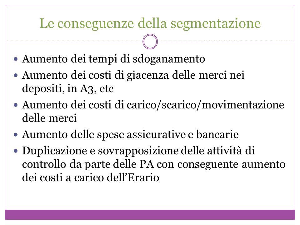 Le conseguenze della segmentazione