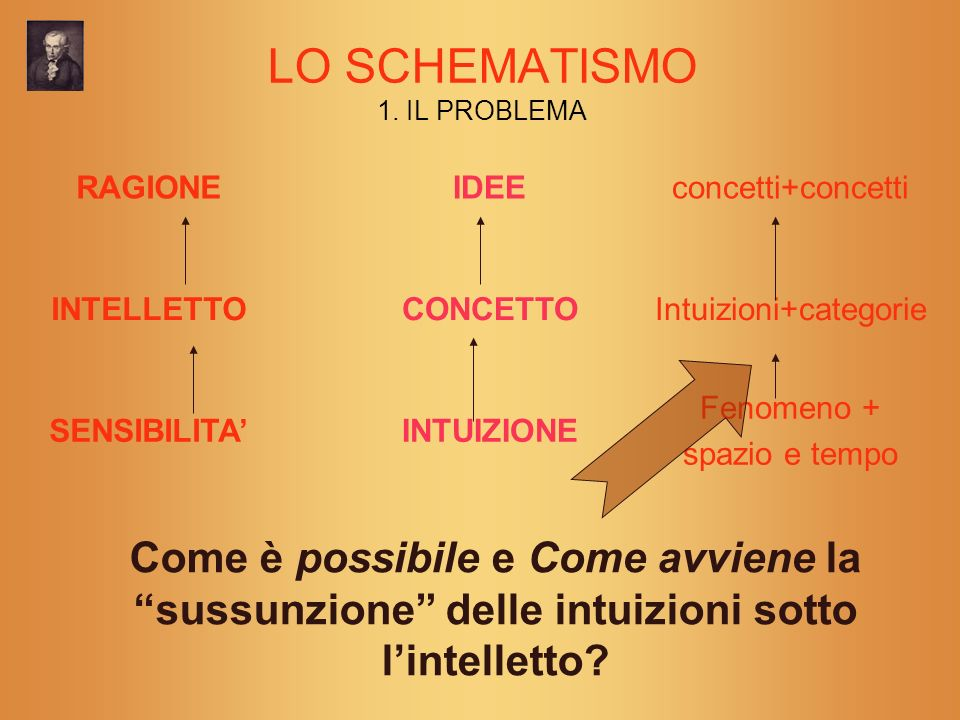 LO SCHEMATISMO 1. IL PROBLEMA