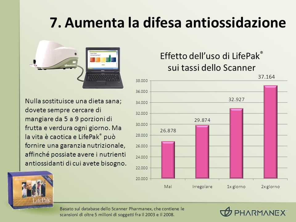 Effetto dell'uso di LifePak® sui tassi dello Scanner