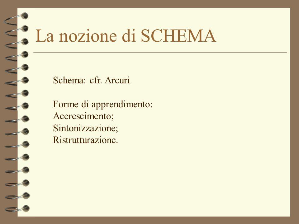 La nozione di SCHEMA Schema: cfr. Arcuri Forme di apprendimento: