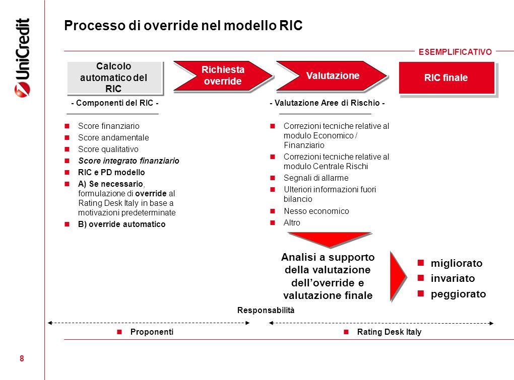 Processo di override nel modello RIC