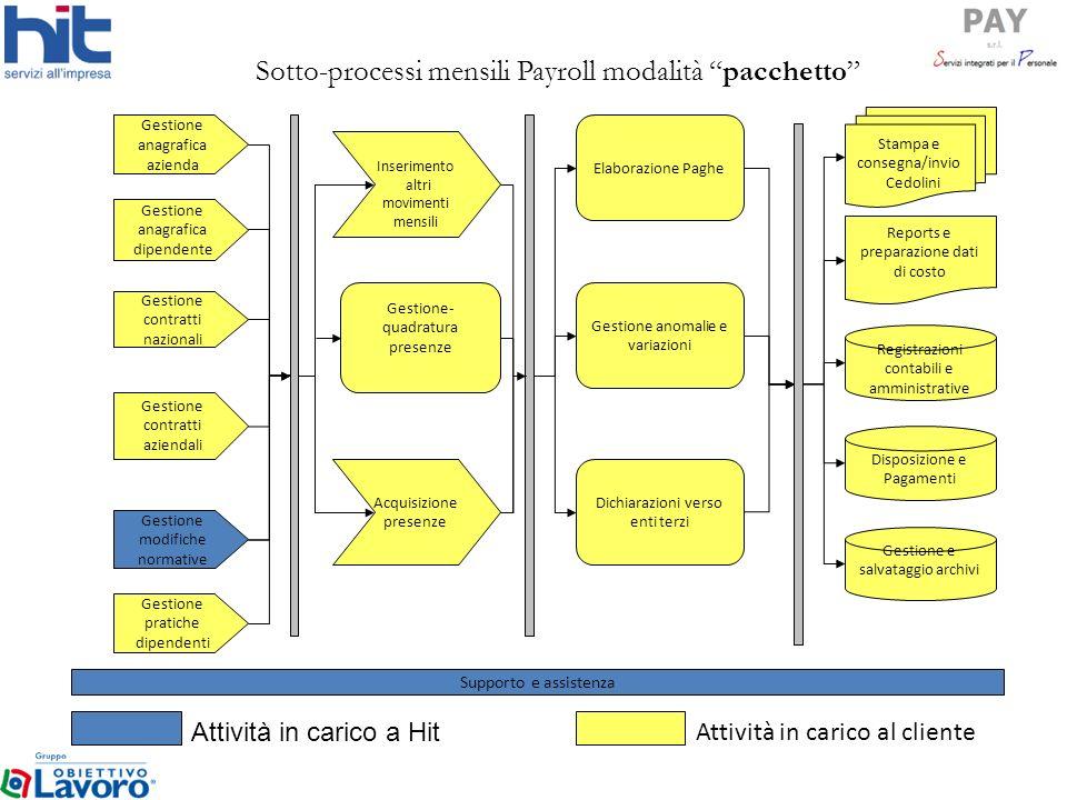 Sotto-processi mensili Payroll modalità pacchetto