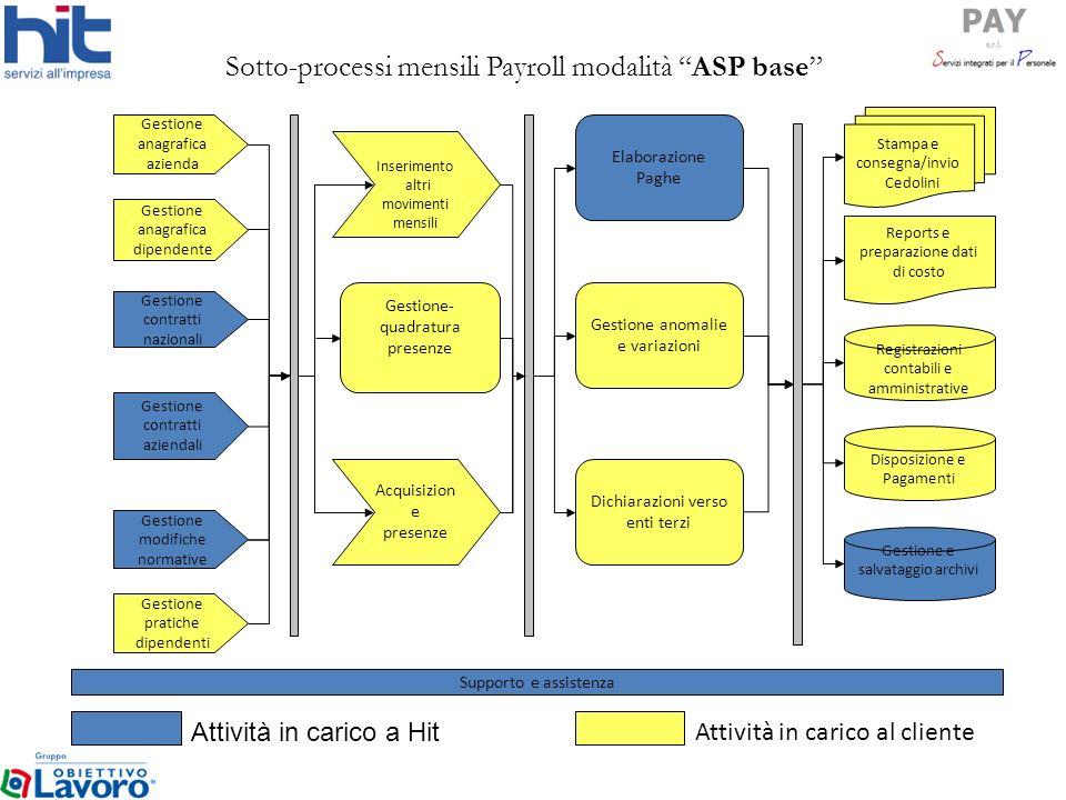 Sotto-processi mensili Payroll modalità ASP base