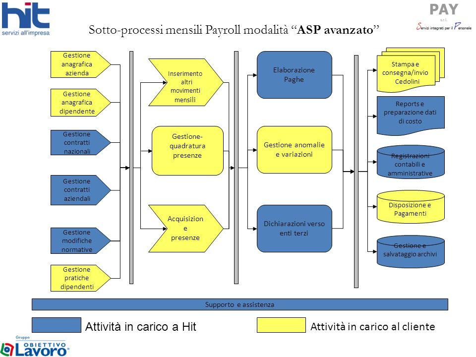 Sotto-processi mensili Payroll modalità ASP avanzato