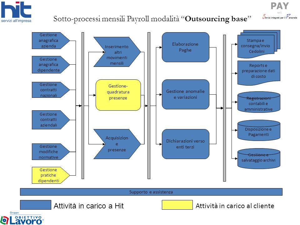 Sotto-processi mensili Payroll modalità Outsourcing base
