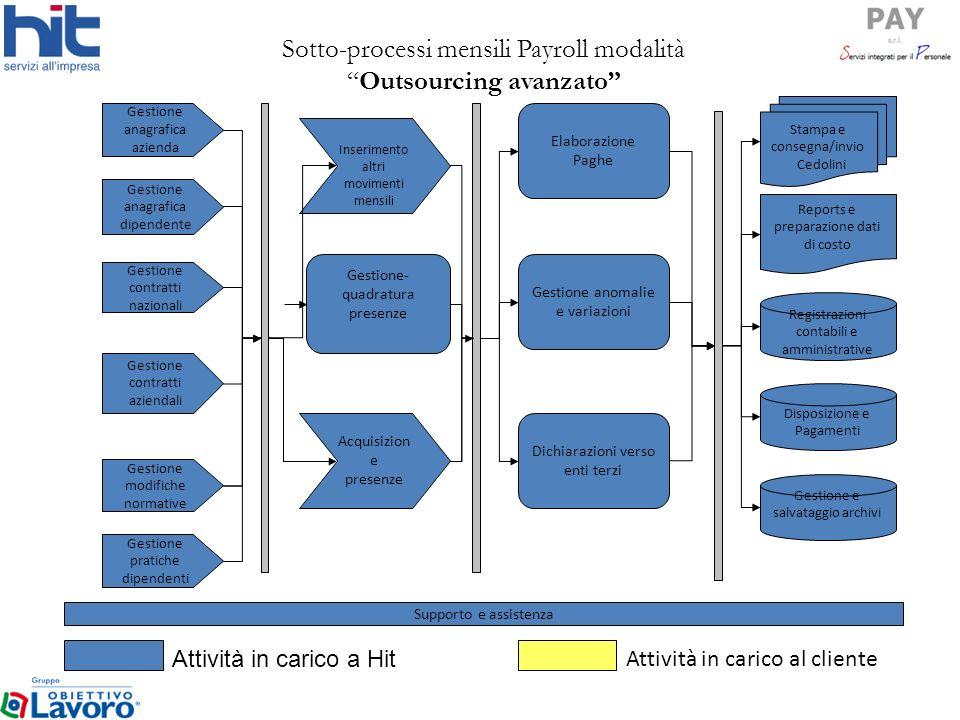 Sotto-processi mensili Payroll modalità Outsourcing avanzato