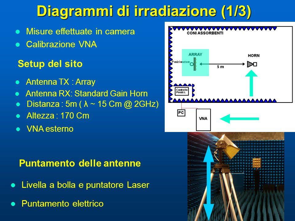 Diagrammi di irradiazione (1/3)