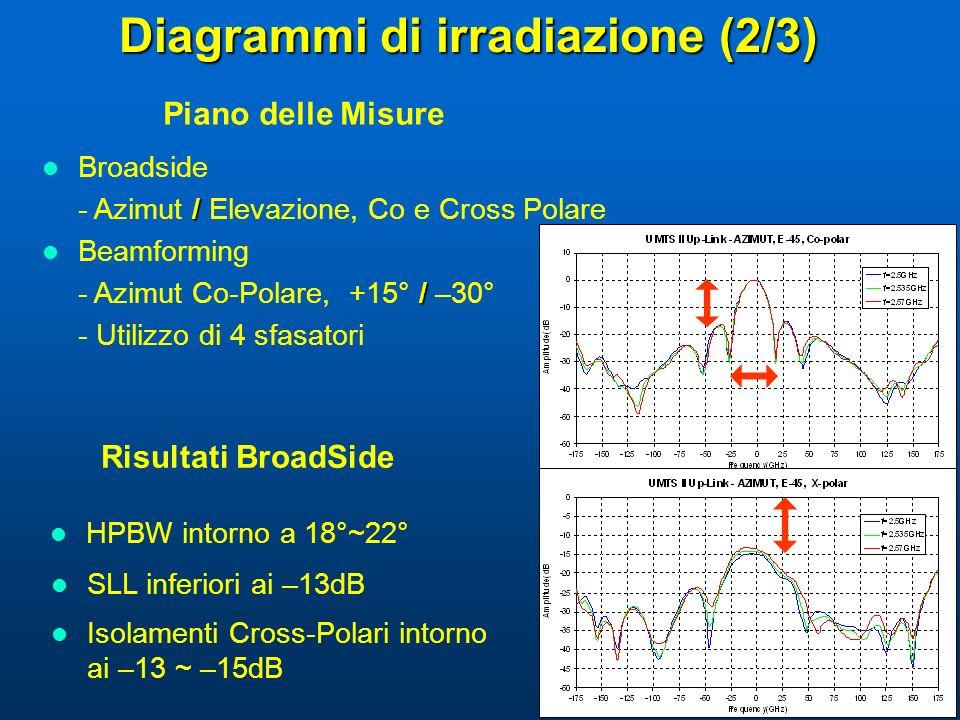 Diagrammi di irradiazione (2/3)