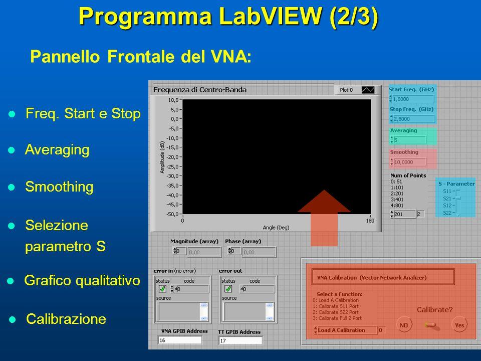 Programma LabVIEW (2/3) Pannello Frontale del VNA: Freq. Start e Stop