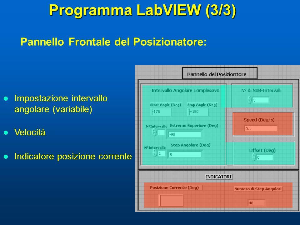 Programma LabVIEW (3/3) Pannello Frontale del Posizionatore: