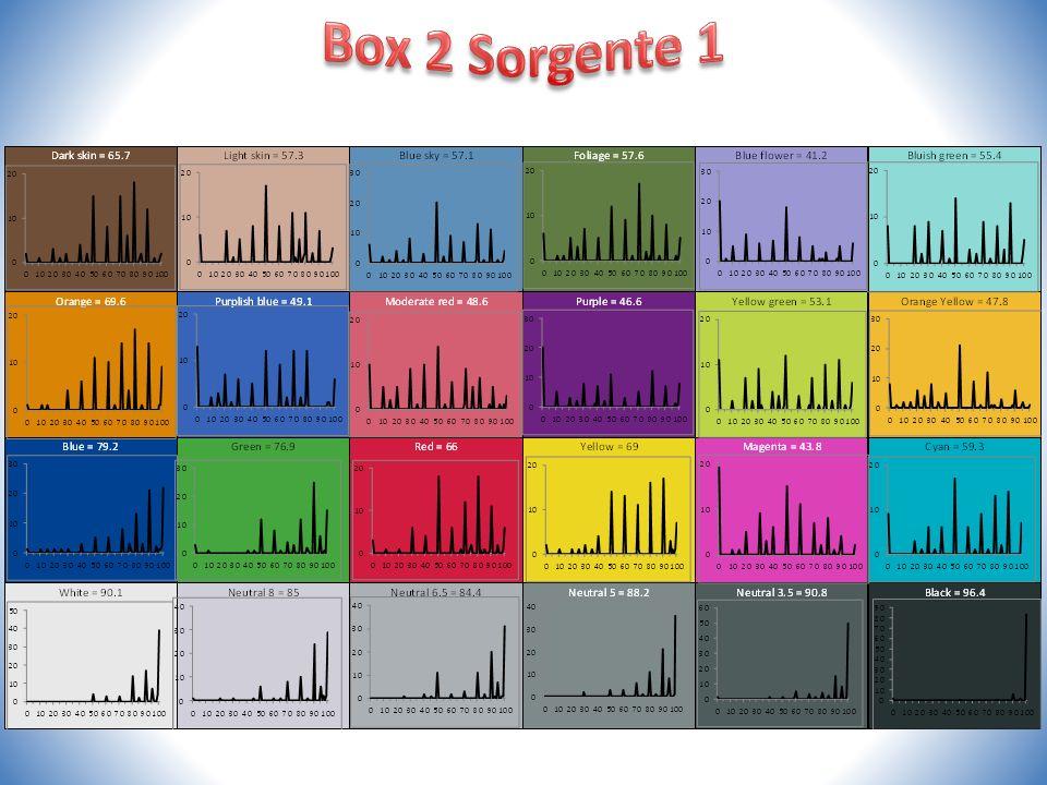 Box 2 Sorgente 1