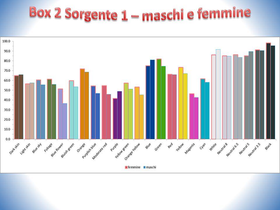 Box 2 Sorgente 1 – maschi e femmine
