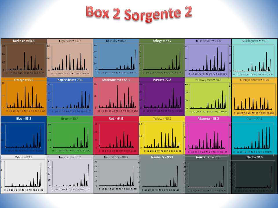 Box 2 Sorgente 2
