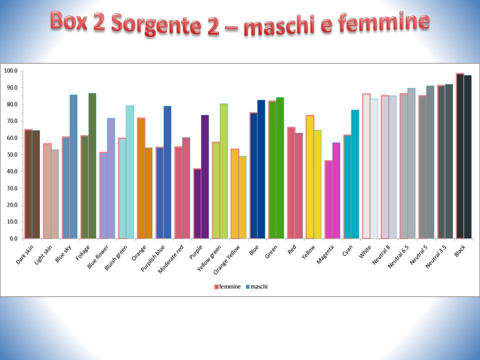 Box 2 Sorgente 2 – maschi e femmine