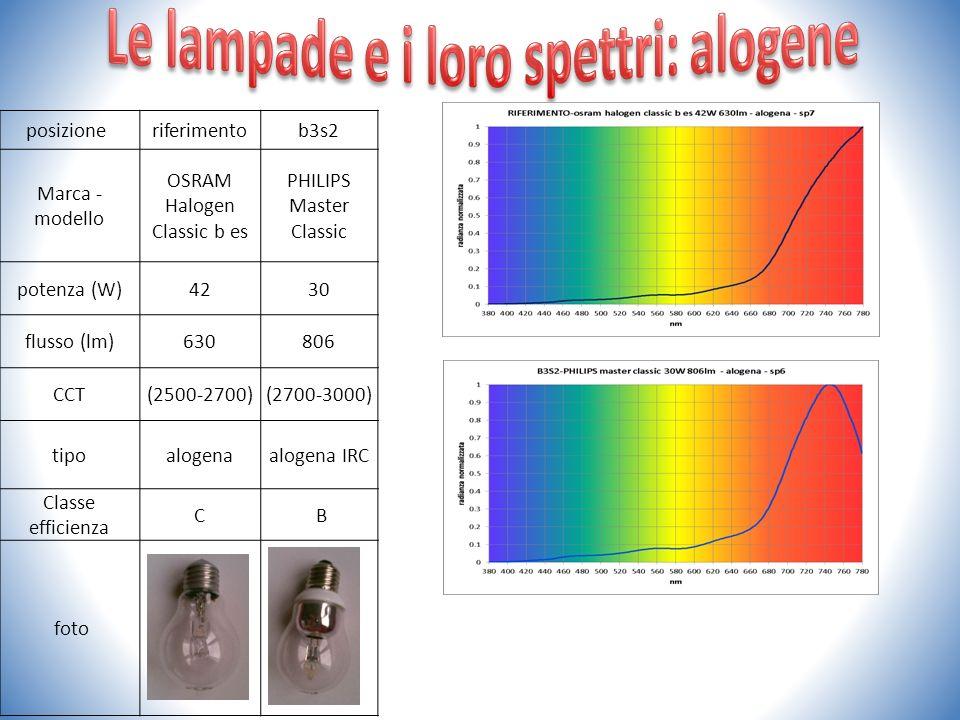 Le lampade e i loro spettri: alogene