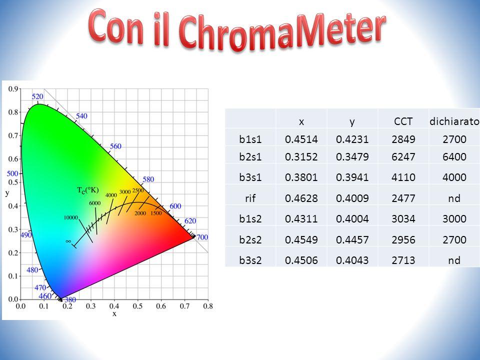 Con il ChromaMeter x y CCT dichiarato b1s1 0.4514 0.4231 2849 2700