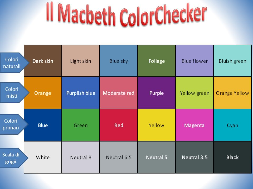 Il Macbeth ColorChecker