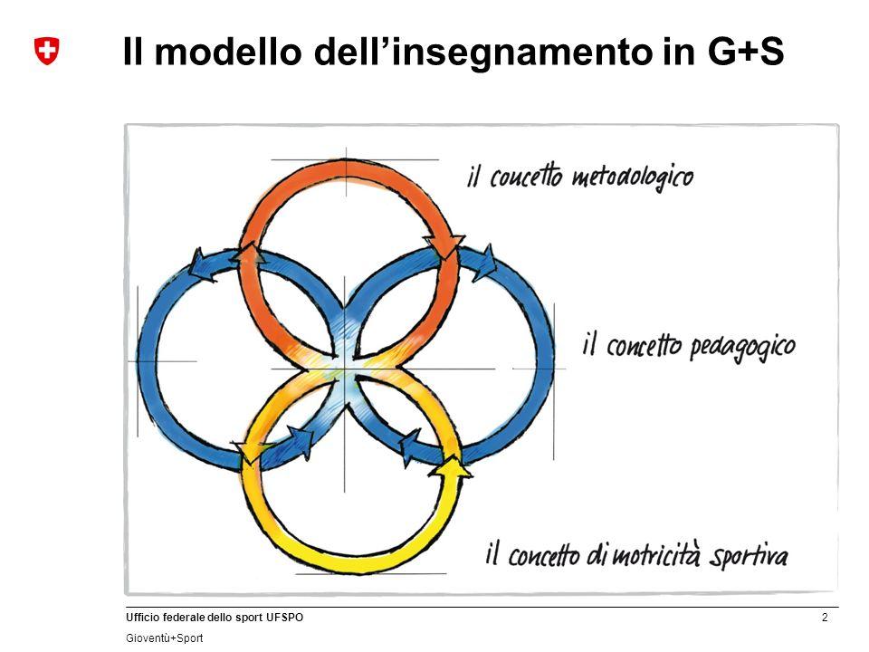 Il modello dell'insegnamento in G+S