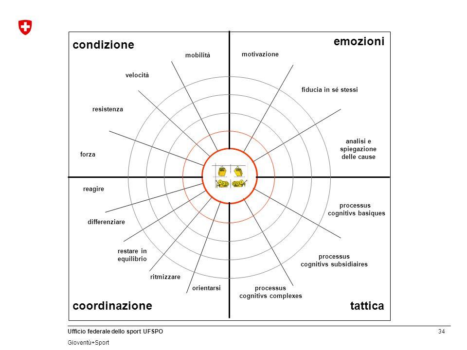 emozioni condizione coordinazione tattica mobilità motivazione