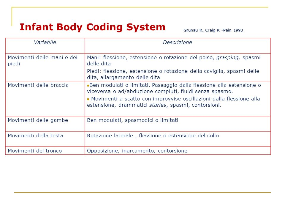 Infant Body Coding System