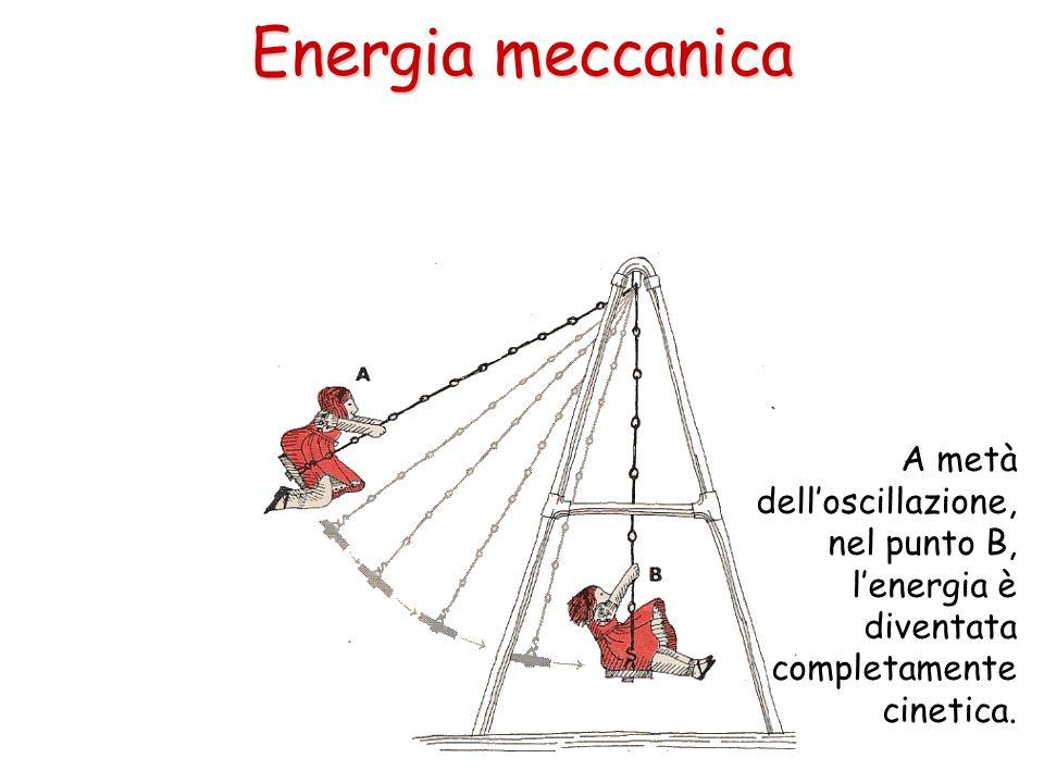 Energia meccanica A metà dell'oscillazione, nel punto B, l'energia è diventata completamente cinetica.