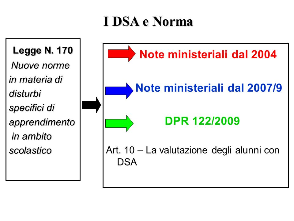 I DSA e Norma Legge N. 170 Note ministeriali dal 2004