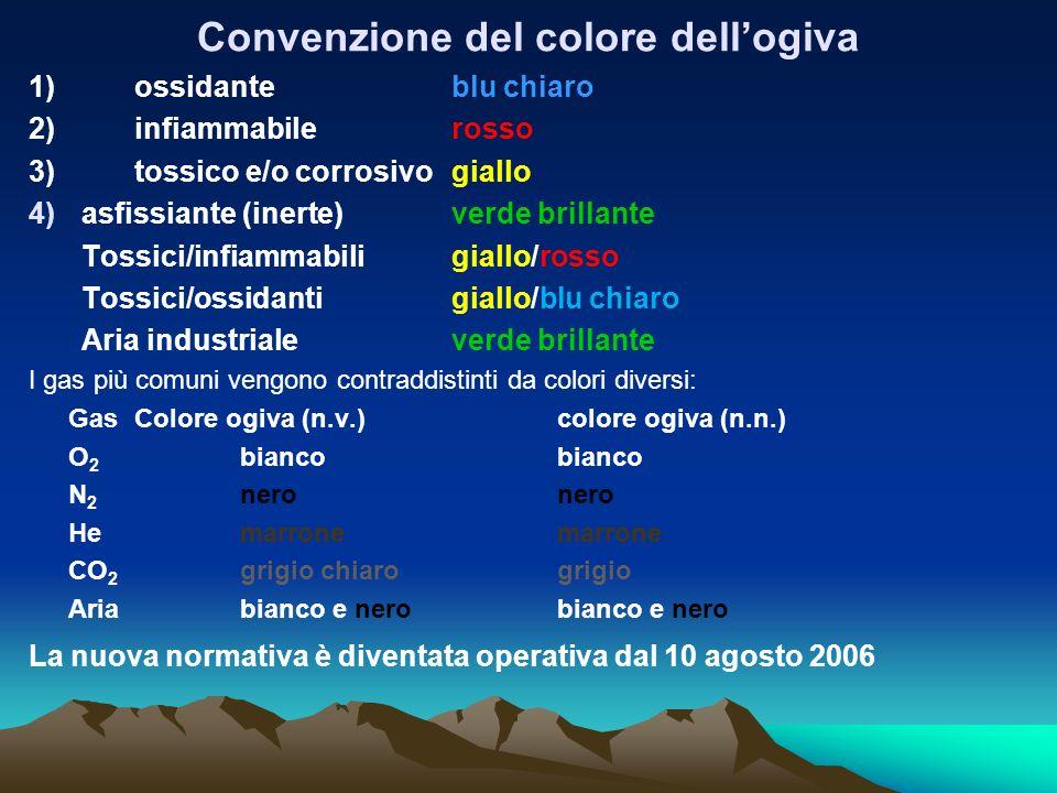 Convenzione del colore dell'ogiva