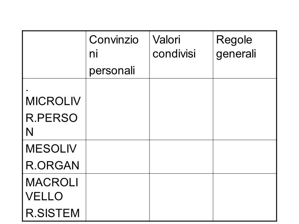 Convinzionipersonali. Valori condivisi. Regole generali. . MICROLIV. R.PERSON. MESOLIV. R.ORGAN. MACROLIVELLO.