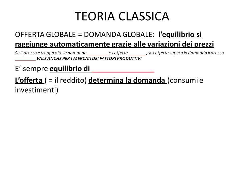 TEORIA CLASSICA OFFERTA GLOBALE = DOMANDA GLOBALE: l'equilibrio si raggiunge automaticamente grazie alle variazioni dei prezzi.