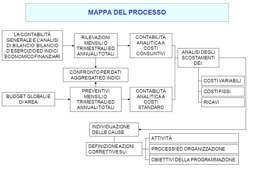 MAPPA DEL PROCESSO LA CONTABILITÀ GENERALE E L'ANALISI DI BILANCIO: BILANCIO D'ESERCIZIO ED INDICI ECONOMICO FINANZIARI.