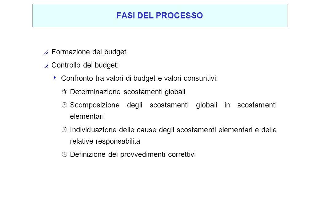FASI DEL PROCESSO Formazione del budget Controllo del budget: