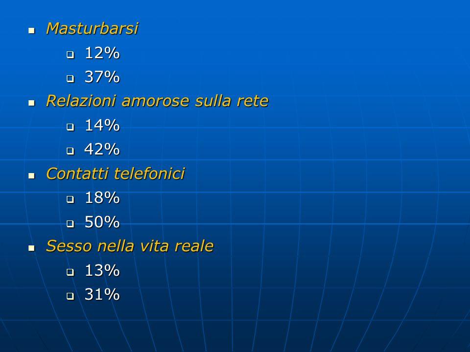 Masturbarsi 12% 37% Relazioni amorose sulla rete. 14% 42% Contatti telefonici. 18% 50% Sesso nella vita reale.