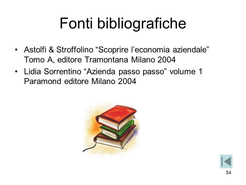 Fonti bibliografiche Astolfi & Stroffolino Scoprire l'economia aziendale Tomo A, editore Tramontana Milano 2004.