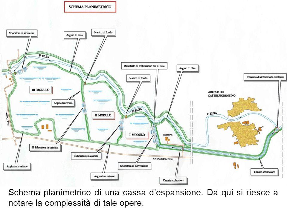 Schema planimetrico di una cassa d'espansione