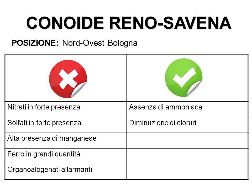 CONOIDE RENO-SAVENA POSIZIONE: Nord-Ovest Bologna
