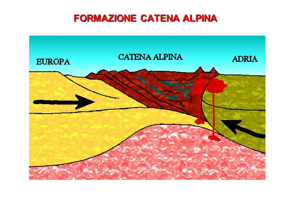 FORMAZIONE CATENA ALPINA