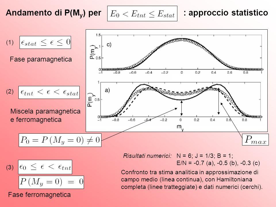 Andamento di P(My) per : approccio statistico