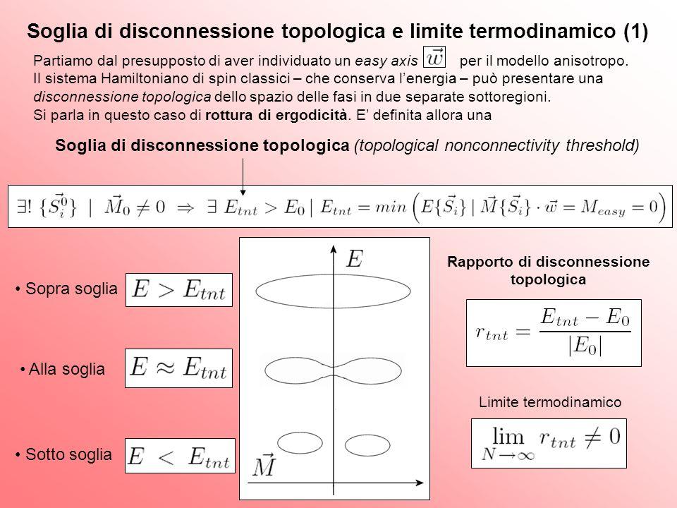 Soglia di disconnessione topologica e limite termodinamico (1)