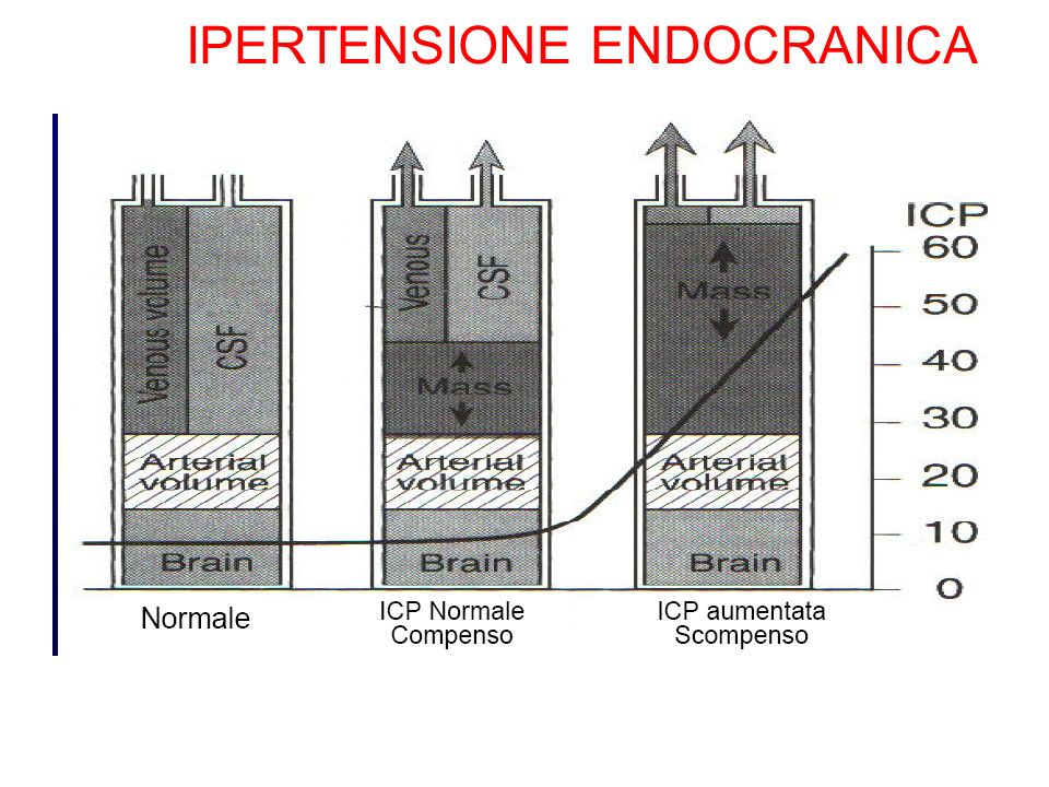 IPERTENSIONE ENDOCRANICA