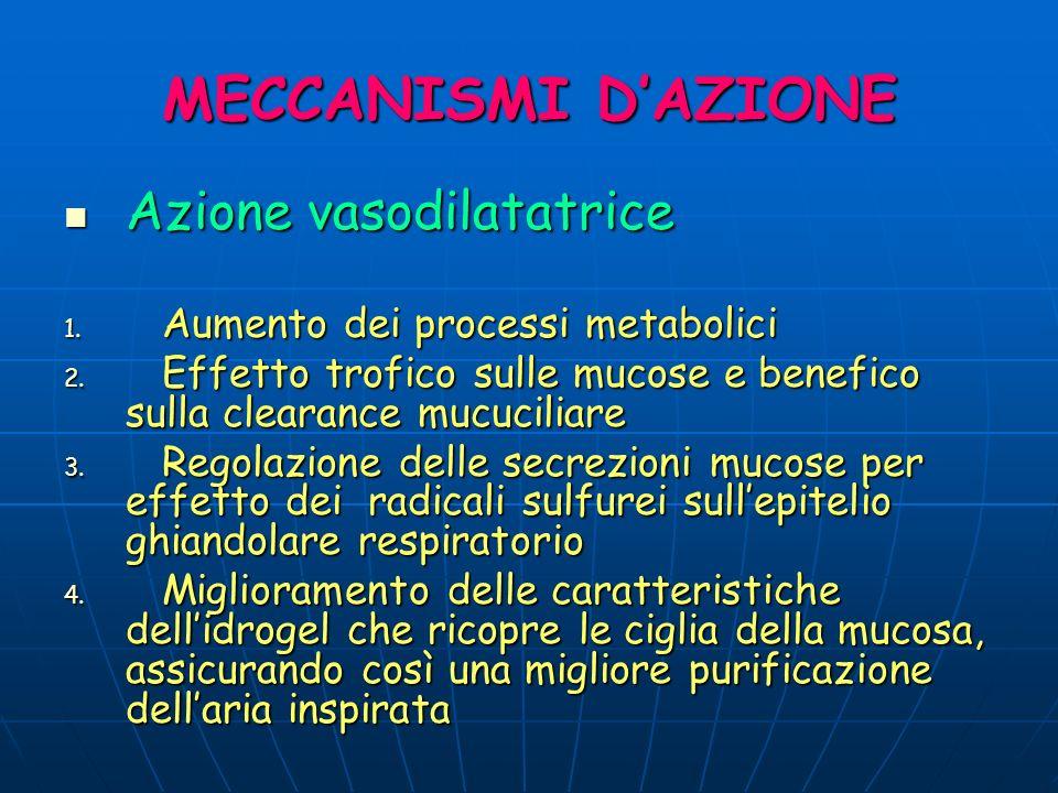 MECCANISMI D'AZIONE Azione vasodilatatrice