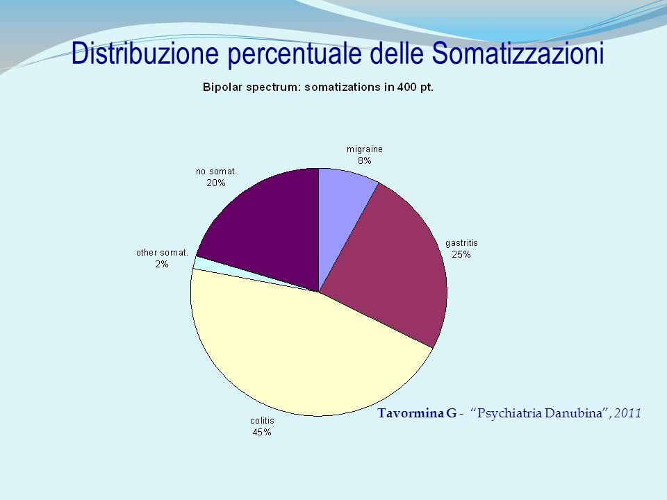 Distribuzione percentuale delle Somatizzazioni