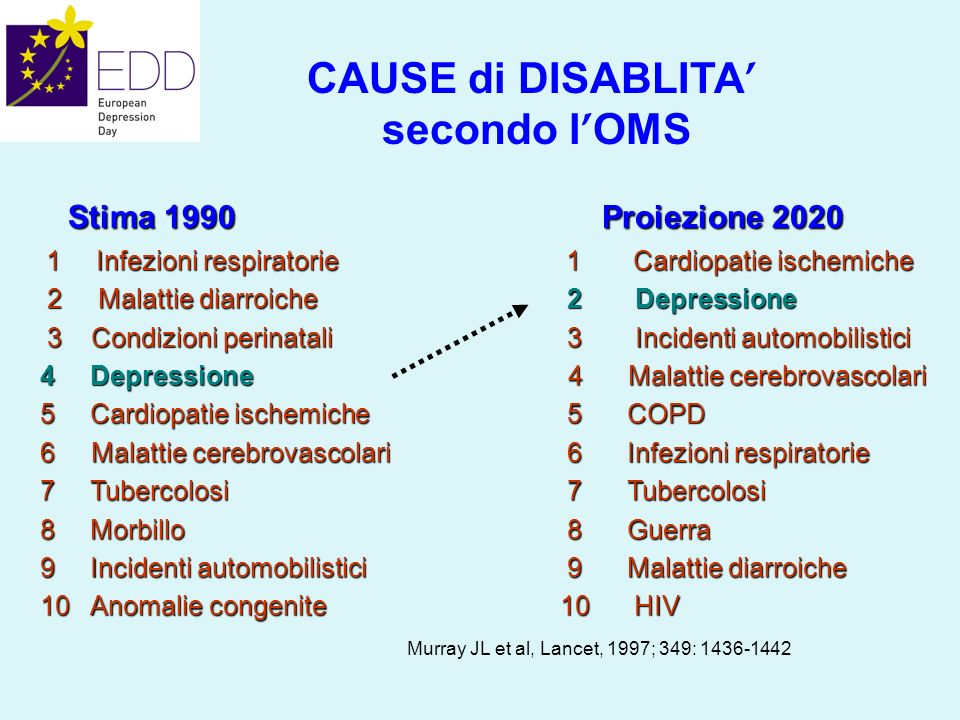 CAUSE di DISABLITA' secondo l'OMS