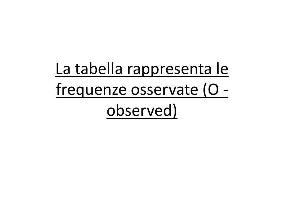 La tabella rappresenta le frequenze osservate (O - observed)