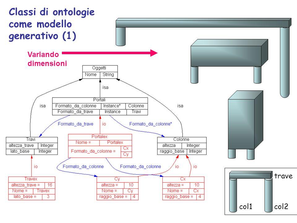 Classi di ontologie come modello generativo (1)