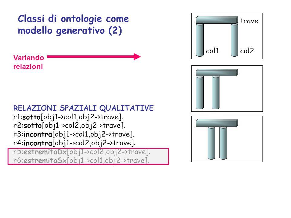 Classi di ontologie come modello generativo (2)