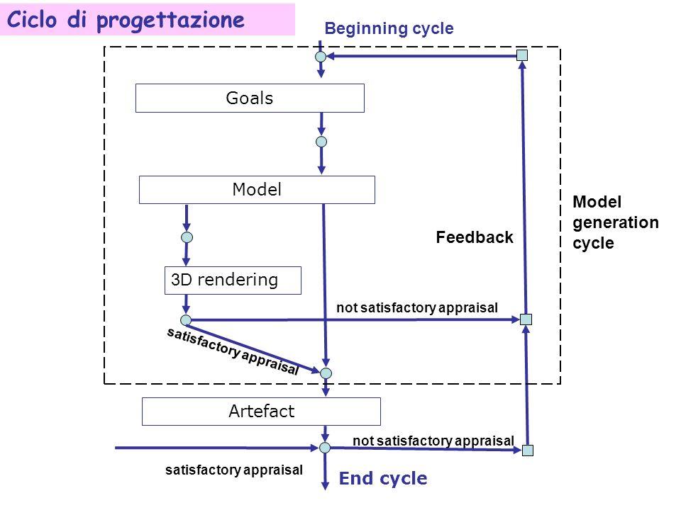 Ciclo di progettazione