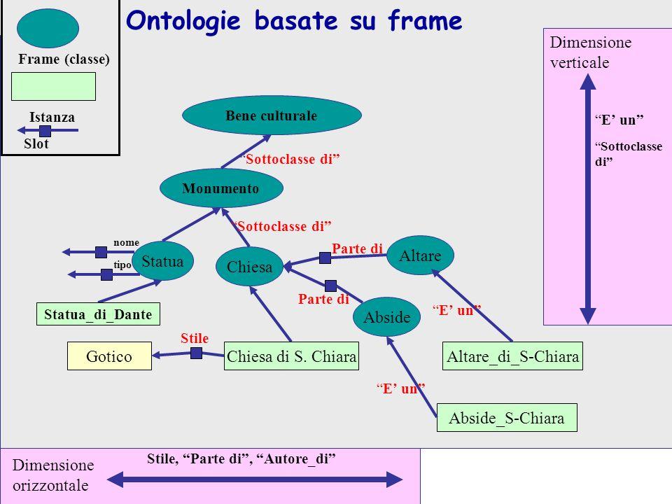 Ontologie basate su frame